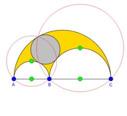 The Arbelos 4: The Inscribed Circle