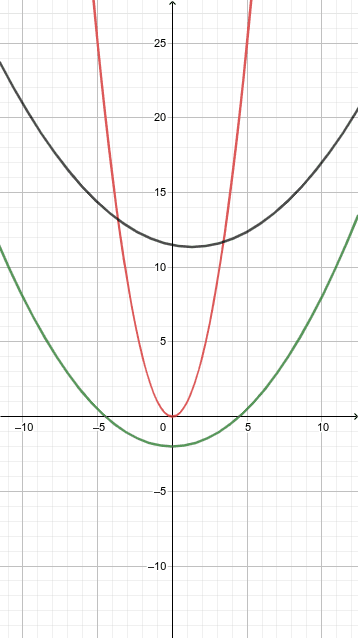 Move any parabola until it superpose to another, to observe that they are similar. Press Enter to start activity