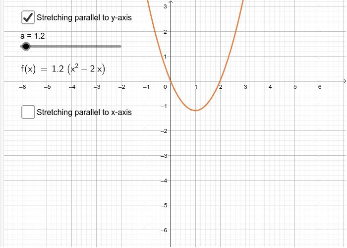 Tranformation of graphs - stretching Press Enter to start activity