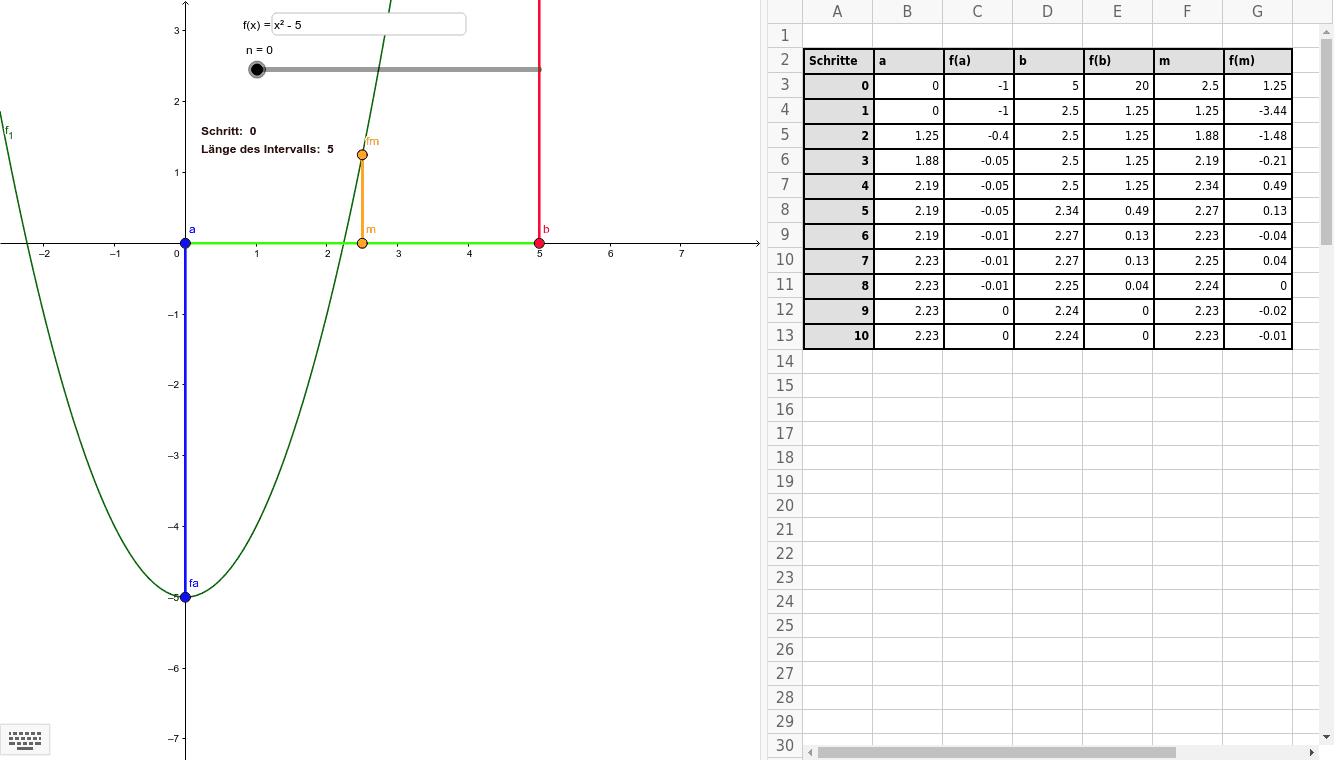 Intervallhalbierungsverfahren f(x) = x^2 - 5 Drücke die Eingabetaste um die Aktivität zu starten