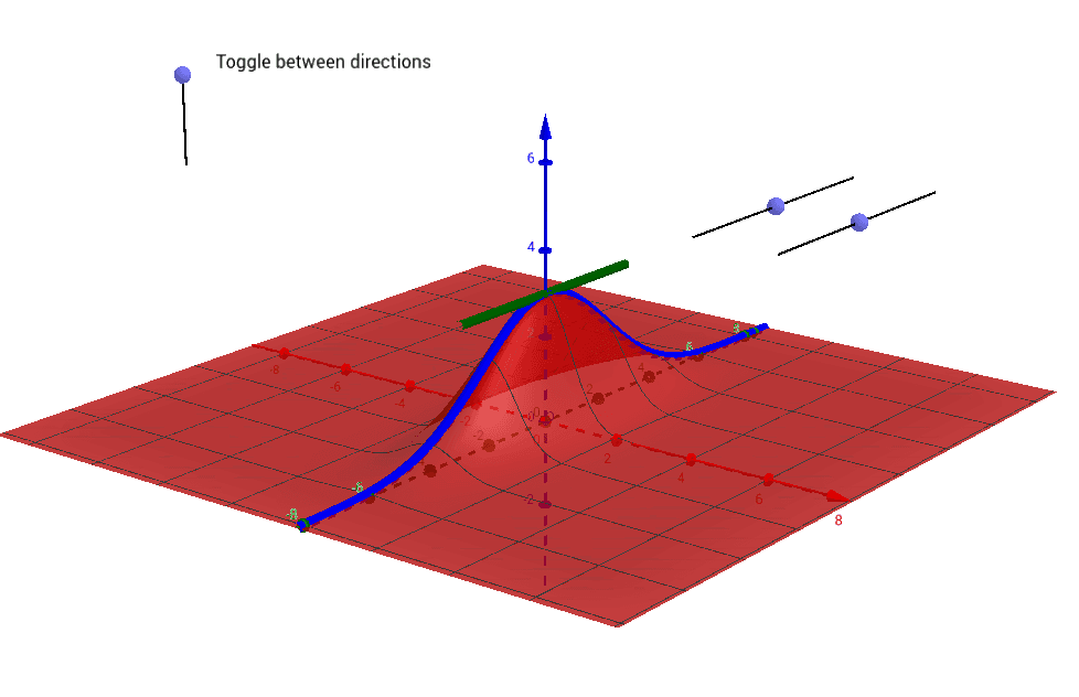 What is represented by the blue and green curves? how are they affected by the position of the sliders? Press Enter to start activity