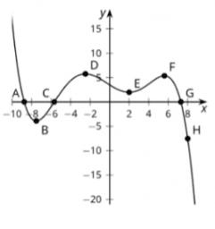 Introducing Polynomials: IM Alg2.2.3