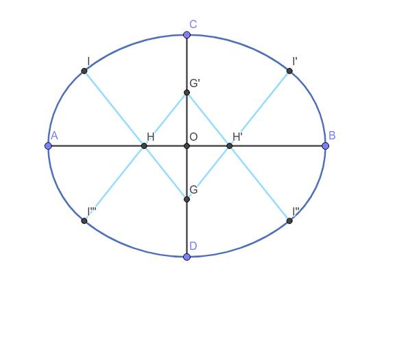 橢圓2--四圓心近似法 按 Enter 鍵開始活動