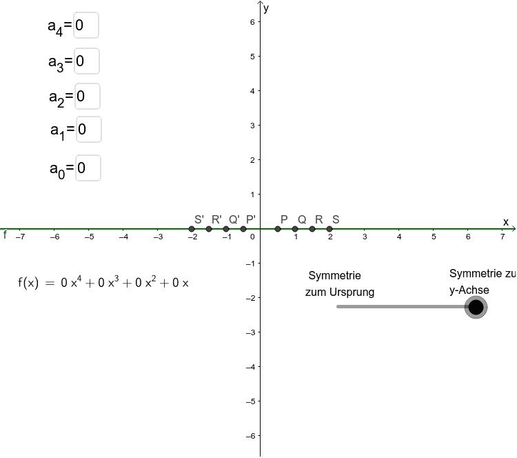 Beobachtung: Liegen die abgebildeten Punkte je nach Symmetrie auf dem Funktionsgraphen? Drücke die Eingabetaste um die Aktivität zu starten