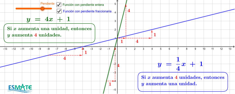 Utiliza el deslizador (color anaranjado) para cambiar la pendiente de la función lineal y observar como esto se comporta gráficamente Presiona Intro para comenzar la actividad