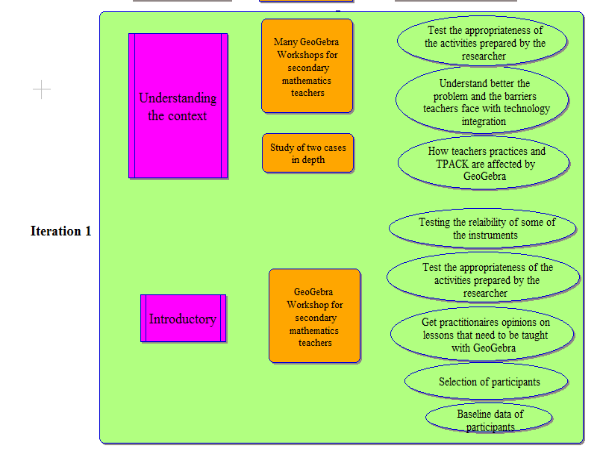 Research stages and the respective activities with the underlying objectives