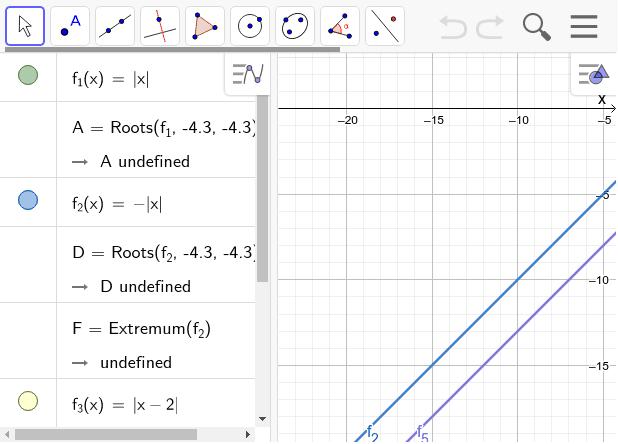 Nacrtajte grafove funkcija apsolutne vrijednosti s nastavnog listića i analizirajte položaj  grafova u odnosu na f_12(x)=+-IxI. Pritisnite Enter kako bi pokrenuli aktivnost