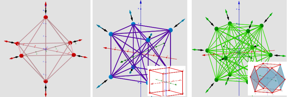 [color=#ff0000]max:[/color] Octahedron [color=#0000ff] min:[/color] Cube [color=#6aa84f]sad:[/color] Cuboctahedron