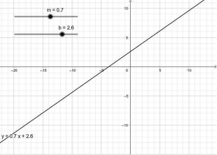 Ecuacion de la recta (Forma pendiente intercepto) Press Enter to start activity