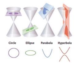 Poncelet's Closure Theorem