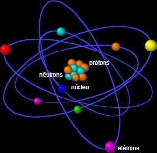 1. O átomo e as suas partículas