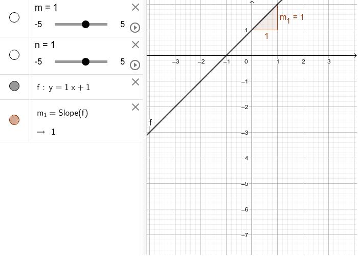 Función lineal Press Enter to start activity