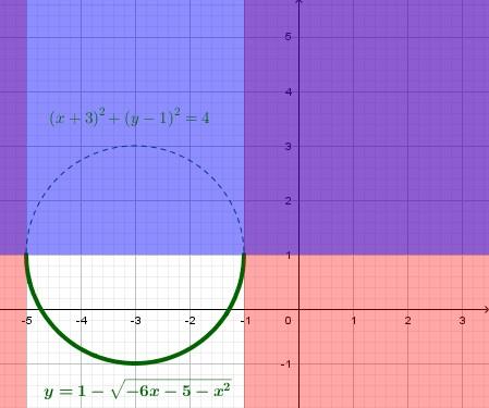 Elevando al quadrato la funzione irrazionale e completando il quadrato troviamo [math]\large{(x+3)^2+(y-1)^2=4}[/math], una circonferenza. [color=#0000ff]Ricordando però le condizioni (2)  per garantire un segno coerente tra primo e secondo membro, dobbiamo escludere la parte superiore della circonferenza[/color].  Detto in altri termini, l'equazione [math]\large{y=\mathbf{1-}\sqrt{-6x-5-x^2}}[/math] mette in evidenza che [color=#0000ff]la [math]\large{y}[/math] si ottiene togliendo a [math]\large{1}[/math] una quantità positiva o nulla (il risultato della radice) e quindi non potrà che essere minore o al massimo uguale ad [math]\large{1}[/math][/color].  [color=#ff0000]Le condizioni di esistenza della radice sono coerenti col fatto che il grafico è confinato nel dominio della funzione, ovvero nelle [[/color][color=#ff0000]math]\large{x}[/math] che soddisfano tale C.E.[/color].