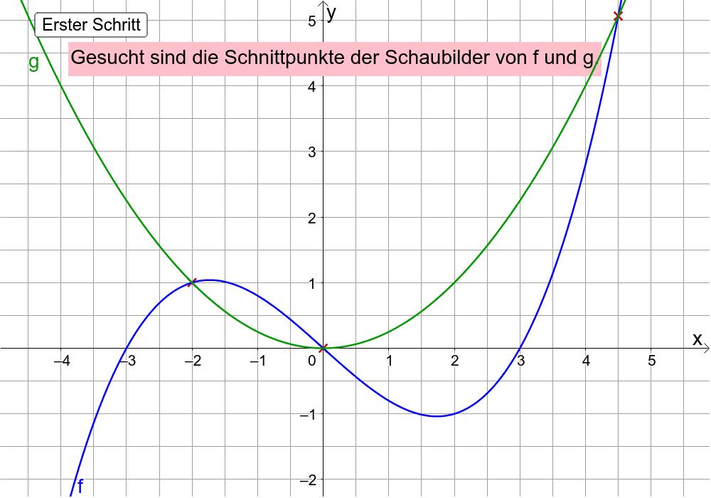 Lambacher Schweizer Gymnasium, Klasse 10, Ausg. 2016, Seite 25, Nr. 7 Drücke die Eingabetaste um die Aktivität zu starten