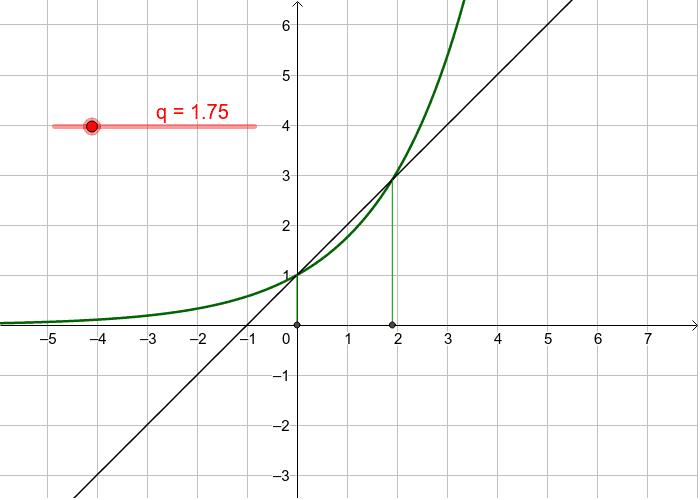 Die Grade y=x+1 und die Exponentialfunktionen Drücke die Eingabetaste um die Aktivität zu starten