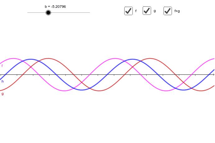 向かい合って同じ速度で進む進行波の和は定常波になる。 ワークシートを始めるにはEnter キーを押してください。