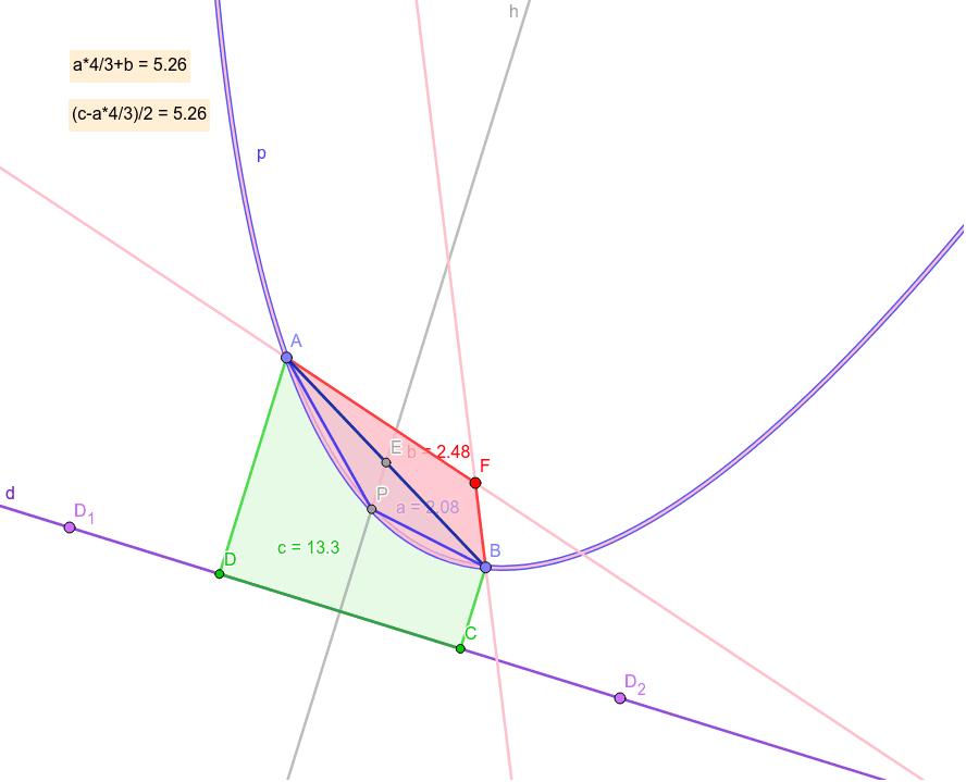 Parabolic segment psABP is 4/3 area of polygon a=ABP. F - focus, p - parabola, d - directrix, b=ABF, c=ABCD, h - perpendicular of d, E - center of AB. psABP+b=(c-psABP)/2. https://en.wikipedia.org/wiki/The_Quadrature_of_the_Parabola Press Enter to start activity