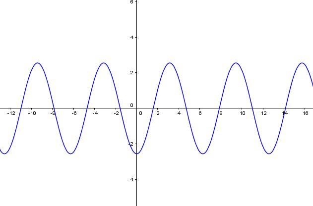 Graf funkce cosinus s parametrem a*cos(x)