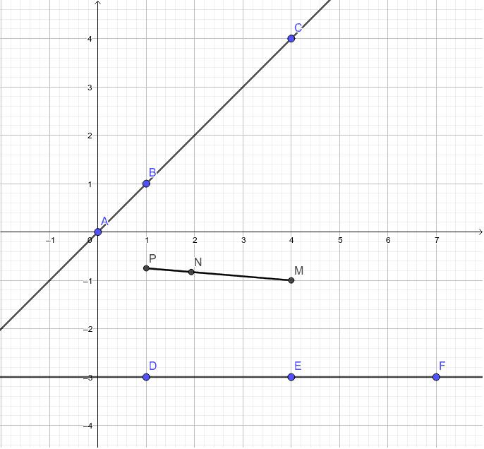 """Vous pouvez déplacer les points et vous apercevoir que les points M, N et P sont alignés uniquement si les points A, B et C le sont ainsi que les points D,E et F.  Tapez """"Entrée"""" pour démarrer l'activité"""