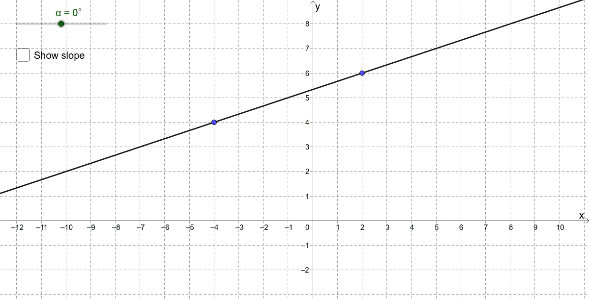 Move the slider and points to explore the relationship between the gradient values of perpendicular lines. Press Enter to start activity