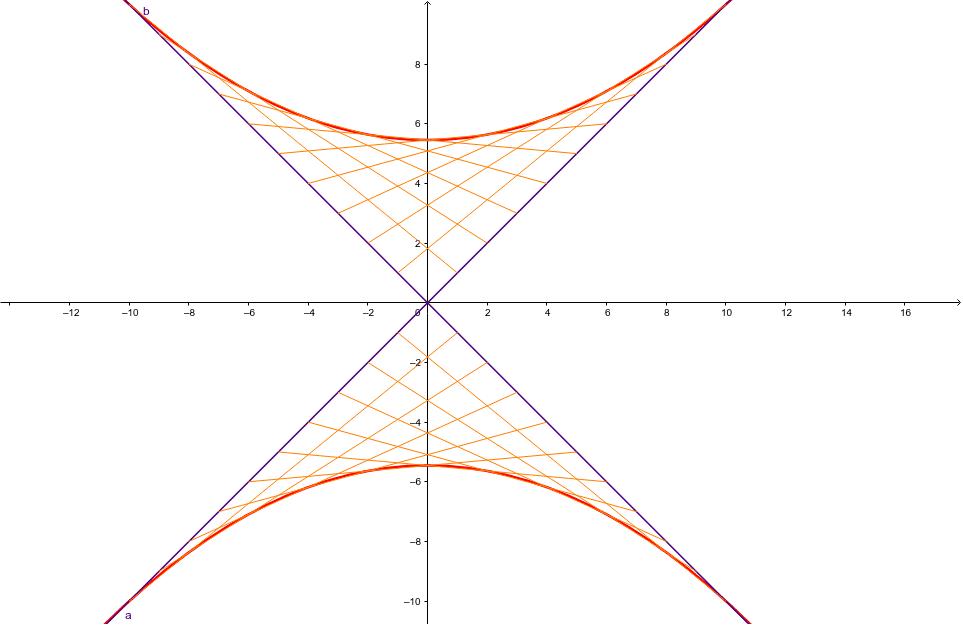 拋物線5--包絡線法 按 Enter 开始活动