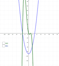 Rational Functions and their Asymptotes