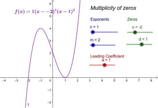 Attributes of Polynomial Functions with Zeros of Multiplicity Press Enter to start activity