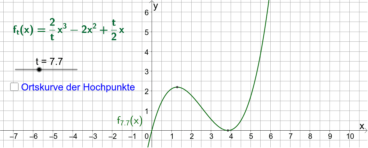 (Fragestellungen zum Hochpunkt einer Funktionenschar (Parameterfunktion) siehe unten). Drücke die Eingabetaste um die Aktivität zu starten
