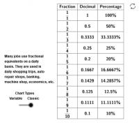 Fraction, Decimal, Percentage Equivalents