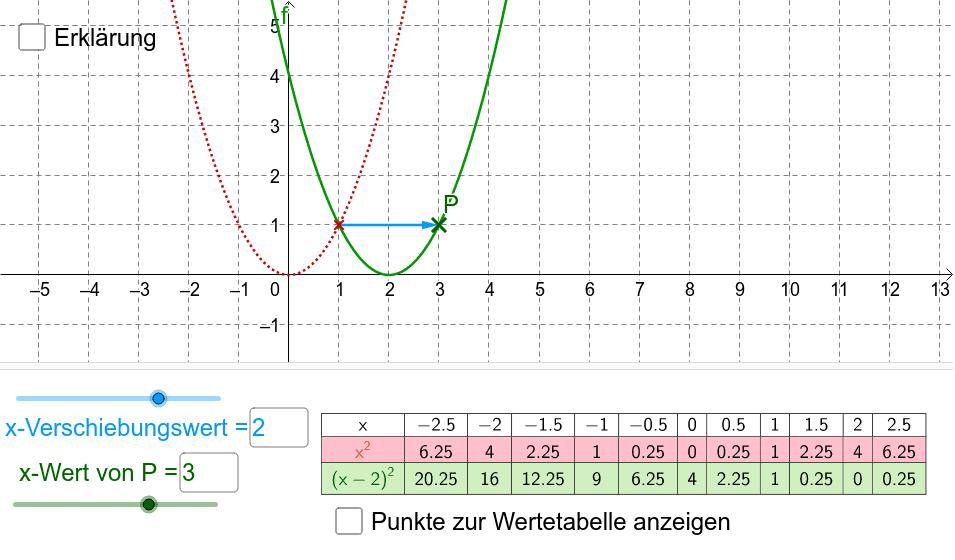 Verschiebt man ein Schaubild in x-Richtung, so verändert sich die zugehörige Funktion. Das funktioniert bei allen Funktionstypen gleich. Drücke die Eingabetaste um die Aktivität zu starten