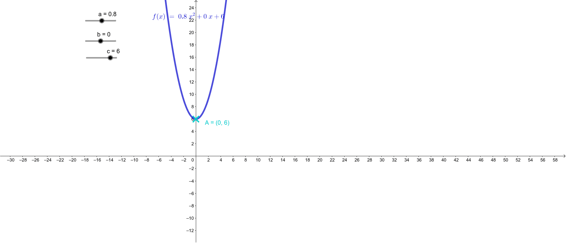 Control a, b and c in quadratic function 按 Enter 鍵開始活動