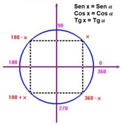 Estudando Equações Trigonométricas