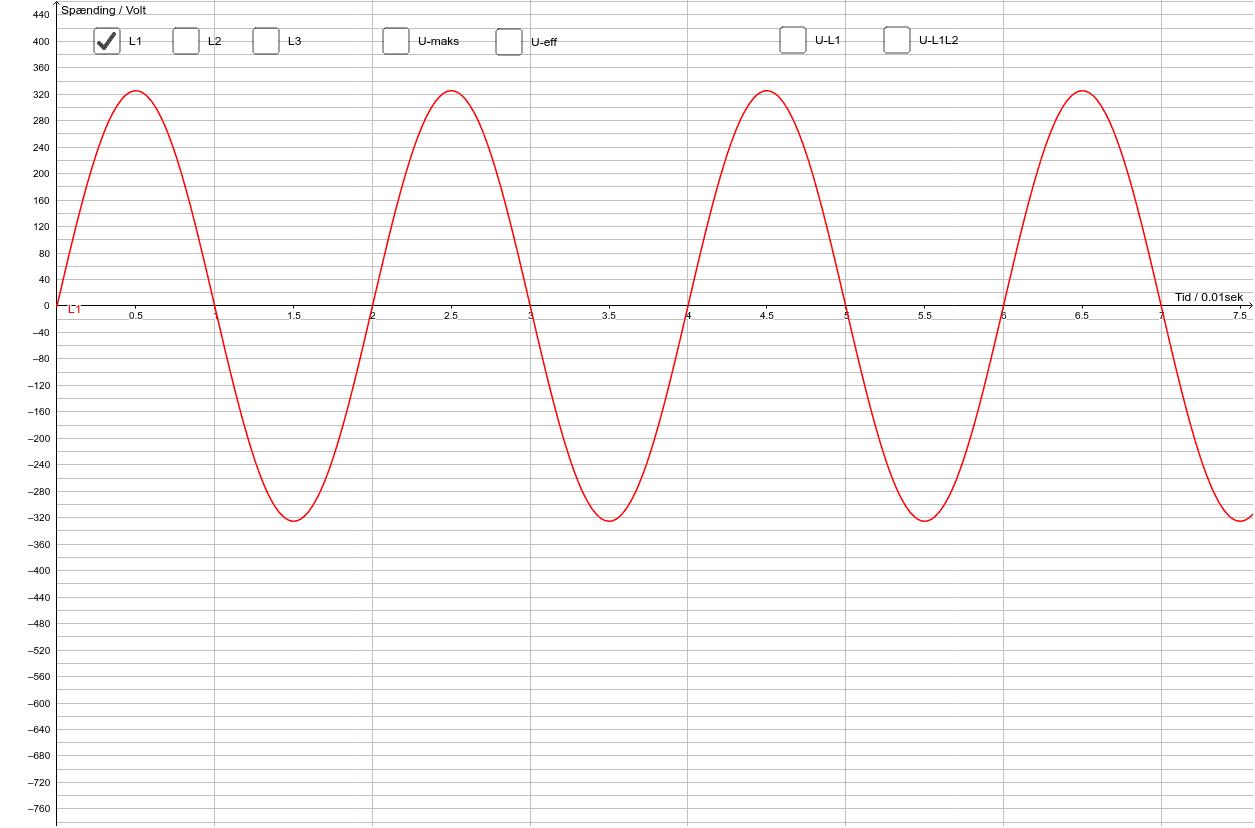 Simulering af 1, 2 og 3-faset vekselspænding Press Enter to start activity