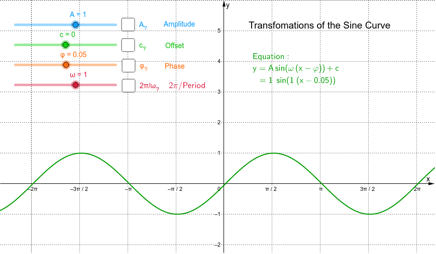 Graph of the generalised sine function Press Enter to start activity