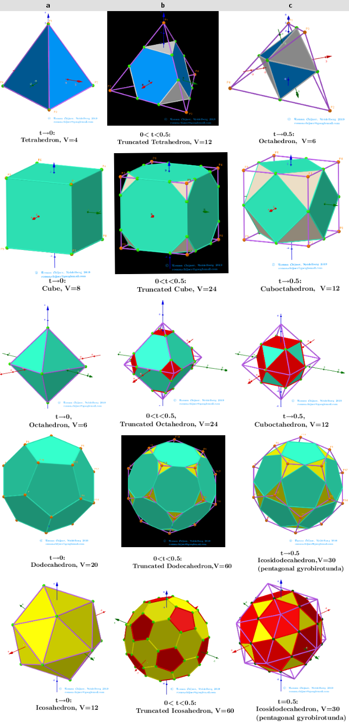 Platonic, Archimedean, others solids (a) and their (b) truncated, (c) critical truncated polyhedra