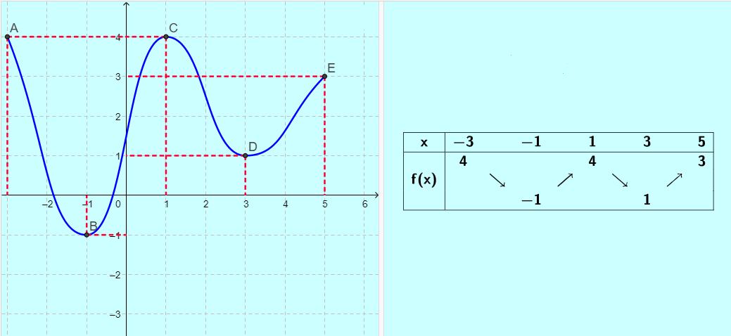 Voici la courbe représentative d'une fonction f et son tableau de variation sur l'intervalle [-3;5]