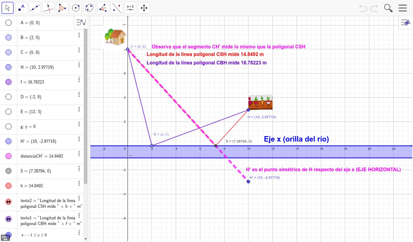 Mueve el punto B para comprobar que el camino más corto para ir de la casa C al huerto H pasando por la orilla del río (siempre en línea recta) está en el punto S. La unidad de medida de la cuadrícula es el metro. Presiona Intro para comenzar la actividad