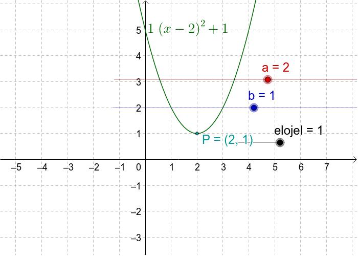 előjel(x-a)^2+b Press Enter to start activity