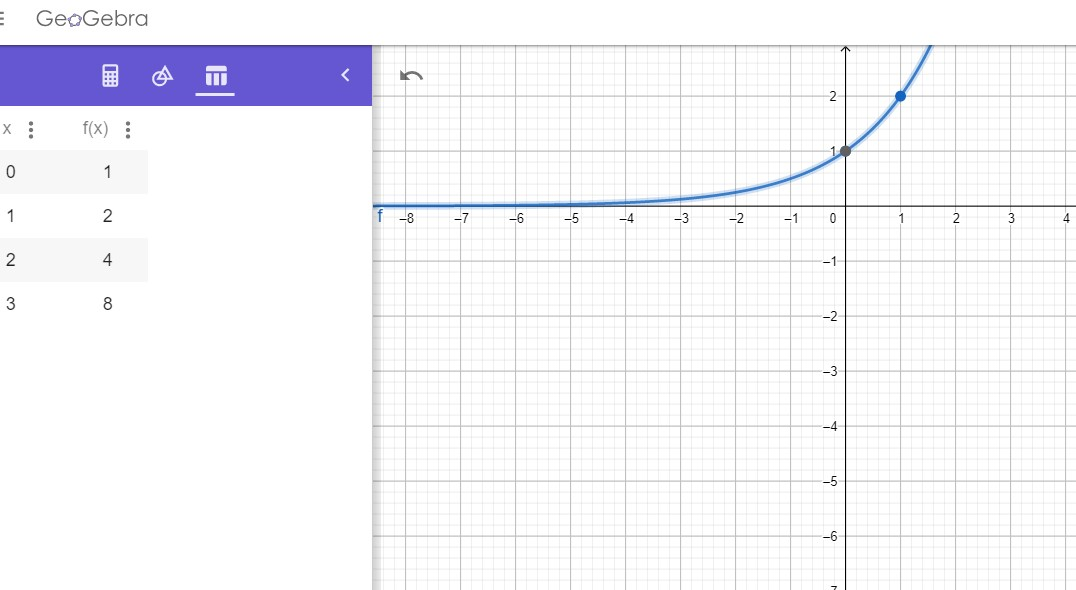 Notice the table of values? Everytime x increases by 1, the value of y starts of at 1 but gets multiplied by 2 (the base)! How cool is that! Note that y never gets to be zero. So, 0 is our asymptote.