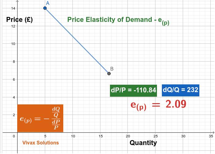 price elasticity of demand; Preiselastizität der Nachfrage; 需求价格弹性; مرونة سعر الطلب; élasticité-prix de la demande Press Enter to start activity