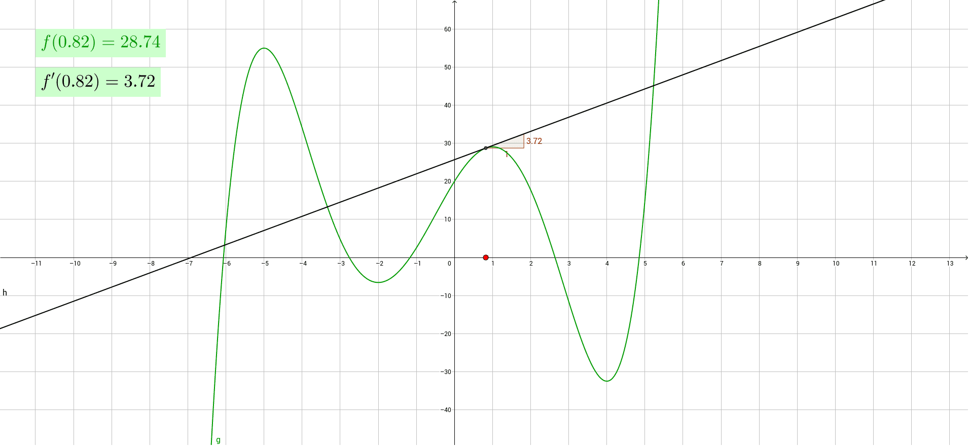 Tutki siirtämällä x-akselilla olevaa pistettä Paina Enter aloittaaksesi