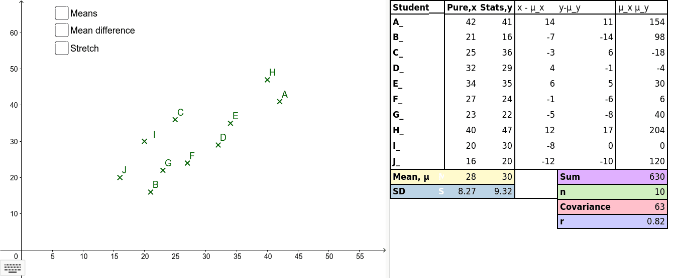 This applet is designed to explore the relationship between re-scaling a data set and the strength of correlation. Note: text/symbols displays better if downloaded. Press Enter to start activity