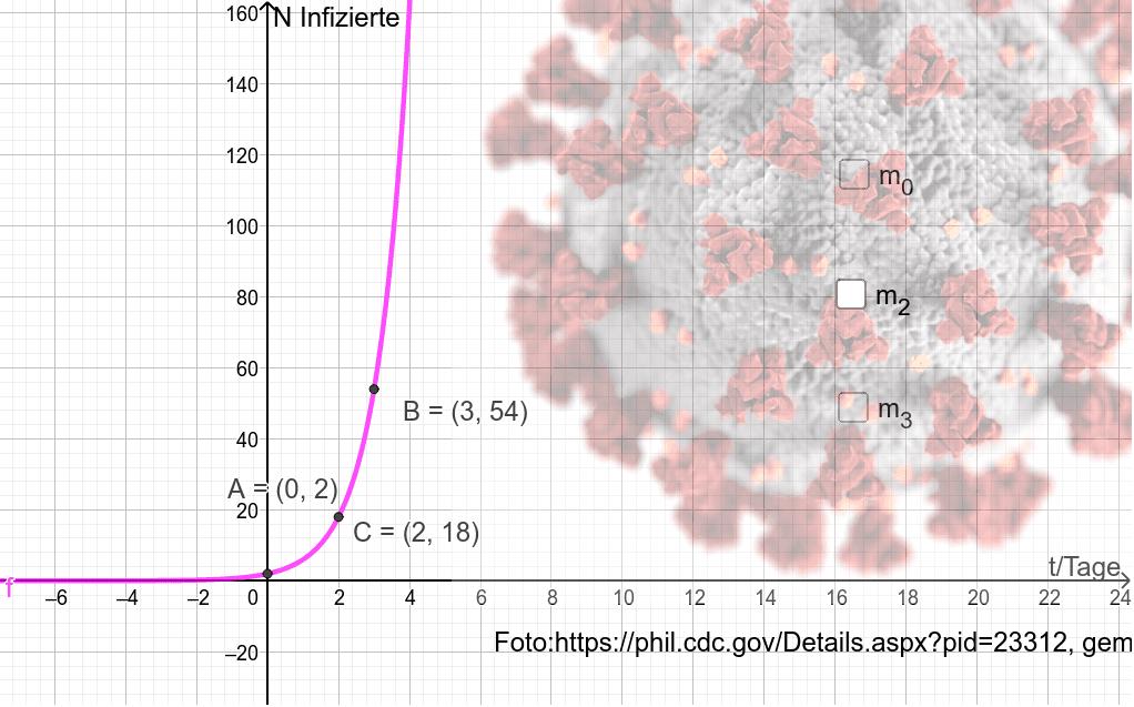 Wdh Die Exponentialfunktion Drücke die Eingabetaste um die Aktivität zu starten