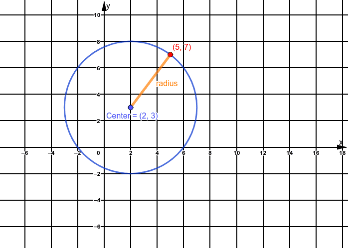 Circle with Center at (2,3) and Point at (5,7) Press Enter to start activity