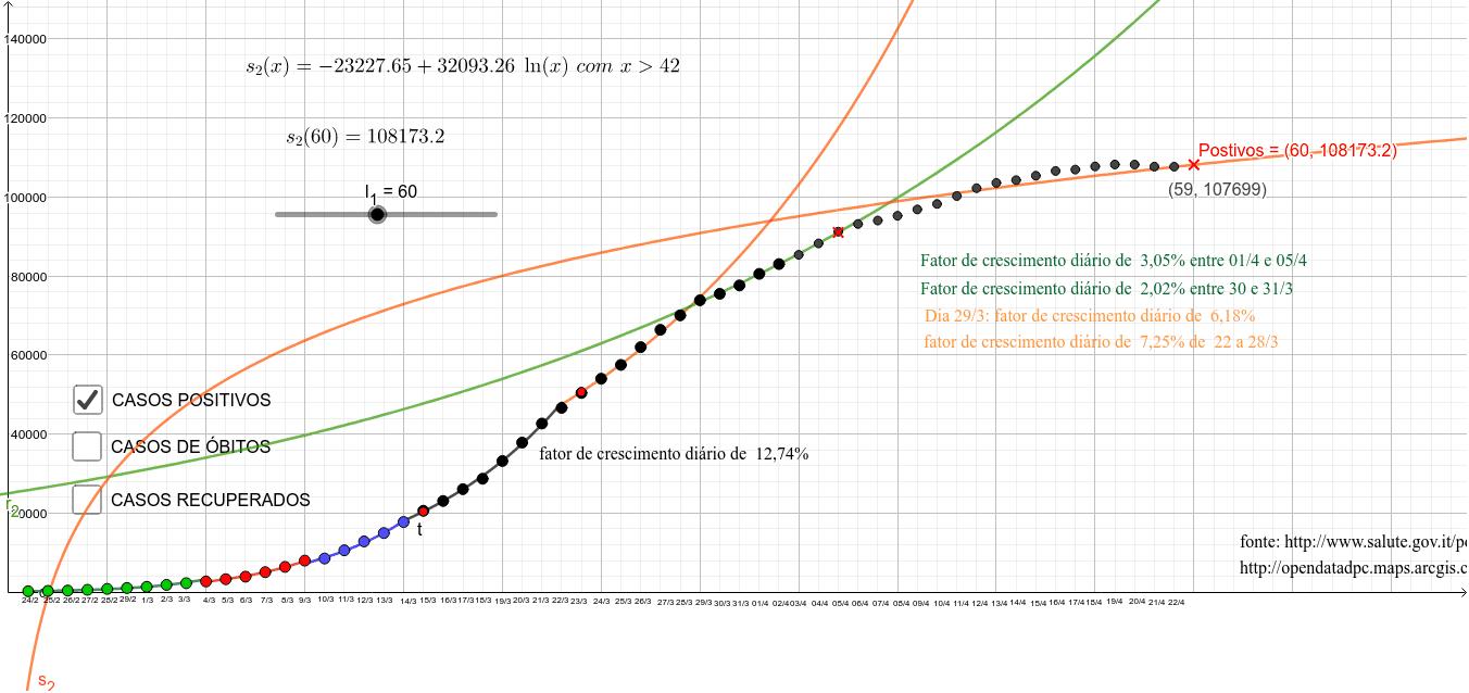 Curvas Exponenciais e logarítmicas modeladas a partir dos casos positivos do COVID-19 da Itália Press Enter to start activity