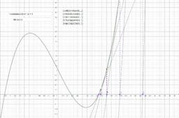 Newton-Verfahren Veranschaulichung