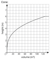 Volume As a Function of ...: IM 8.5.22