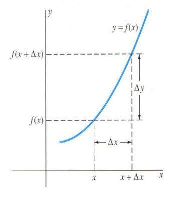 """[size=100]In general, when a particle moves from  to [math]P_1\left(x_1,y_1\right)[/math] the increment in x is [math]∆x=x2-x1[/math] and the increment in y is [math]∆y=y2-y1[/math] where ∆x (read as """"delta x"""") stands for the increment in x and ∆y (read as """"delta y"""") stands for the increment in y. [/size]"""