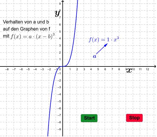 Funktionsverhalten einer Potenzfunktion 2 Drücke die Eingabetaste um die Aktivität zu starten