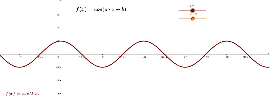 Graf funkcije kosinus - kosinusoida Pritisnite Enter za pokretanje.
